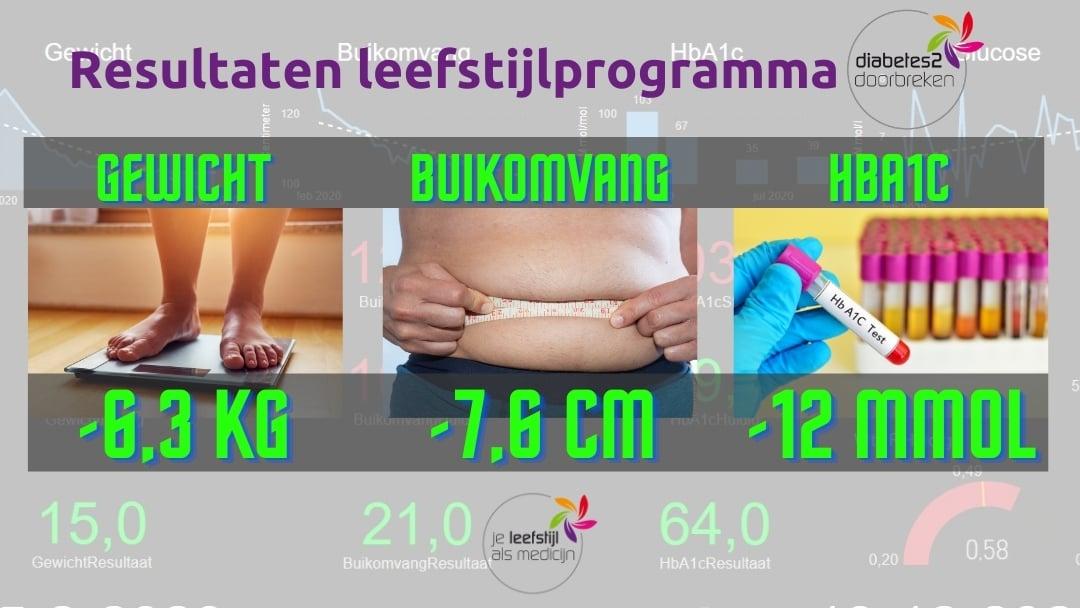 Resultaten leefstijlprogramma diabetes 2 doorbreken-1